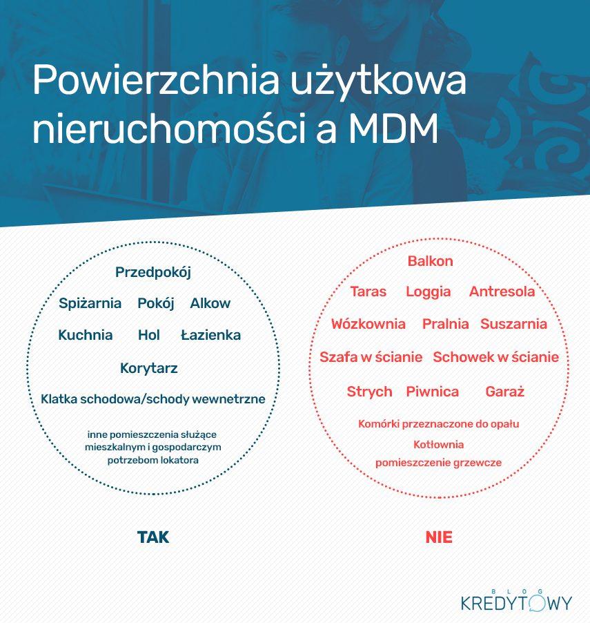 Powierzchnia użytkowa MdM